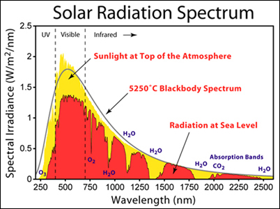 sun_radiation_spectrum.jpg