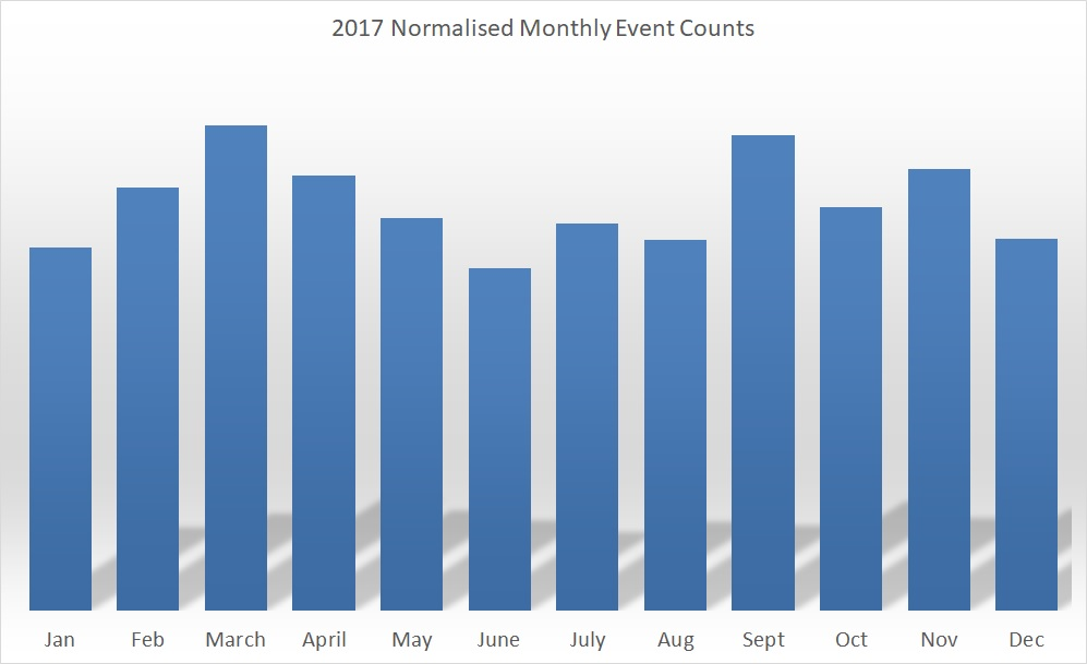 2017 Geomagnetic Events Count.jpg