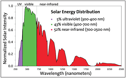 Solar Energy Distribution.png